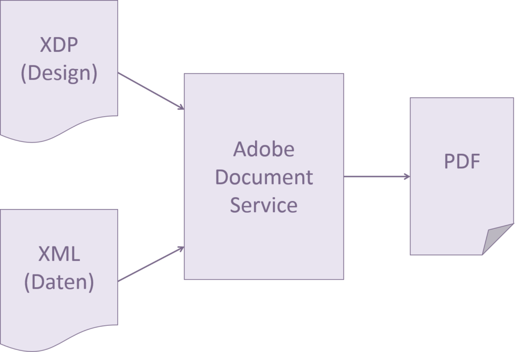 how to get the xml of an adobe form