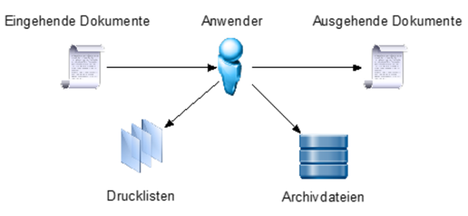 Dokumentenarten SAP Datenarchivierung