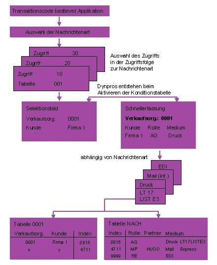 SAP Nachrichtensteuerung Konditionstabelle