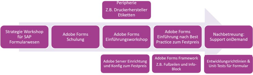 Adobe Forms Einführung