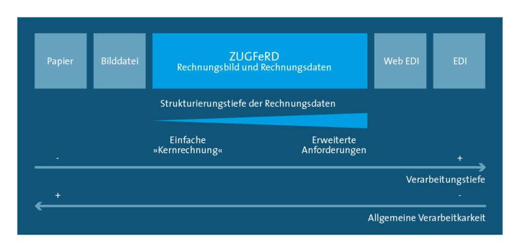 Detailgrad von ZUGFeRD
