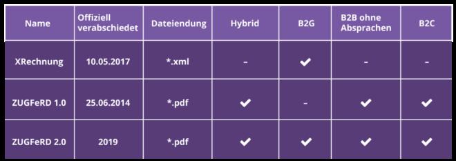 Standard E-Rechnung
