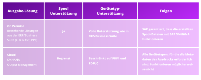 SAP Output Management