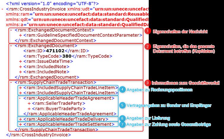 Abb 2. Das XML-Dokument untergliedert sich in 7 verschiedene Bereiche.