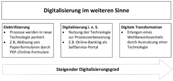 Abbildung 1: Stufen der Digitalisierung