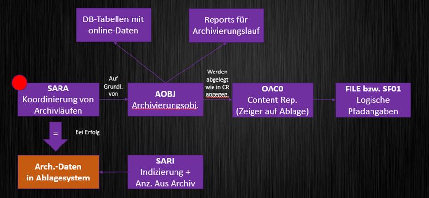 Abbildung 1: Ablauf einer SAP Archivierung